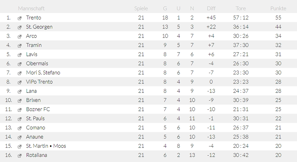 Tabelle Oberliga 2019-20.png
