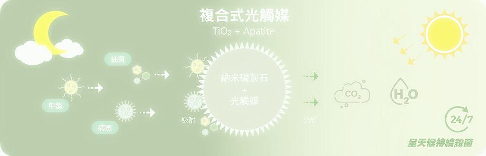 水光觸媒作用(1).jpg