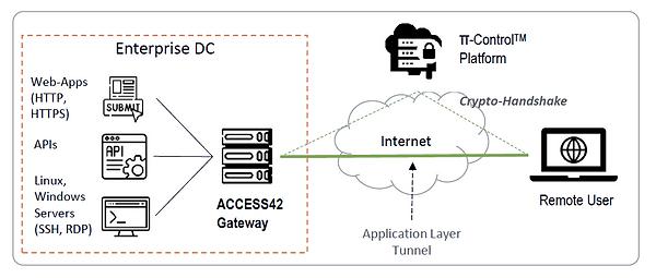 ACCESS42 Gateway Deployment Architecture