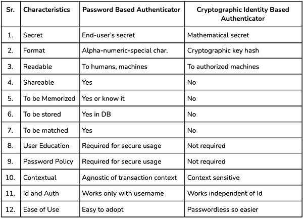 Password Auth Vs Crypto Auth