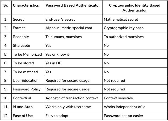 12 ways how cryptographic authentication is superior to password based authentication