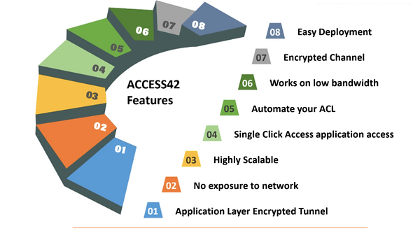 Access42 Fortytwo Labs Secure Remote Acc