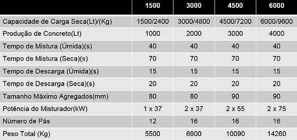 Capacidade de produção e especificaçõs dos mituradoes de concreto