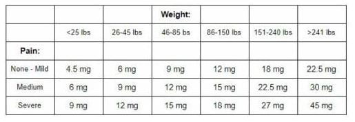 dose by weight.JPG