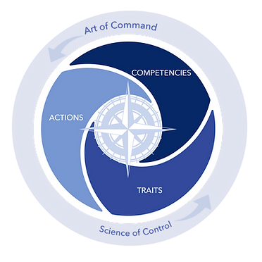 Leaders ACT Compass