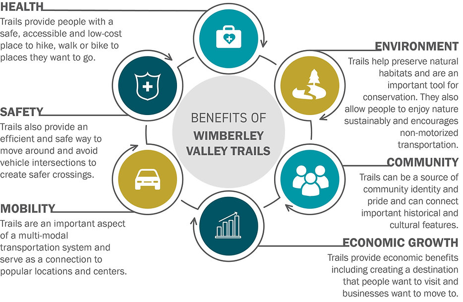 Wimberley Valley Trails Infographic-R3.j
