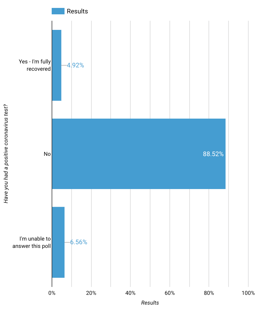 graph showing results to the question: Have you had a positive coronavirus test. Only 5% say yes.