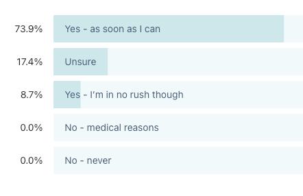 Graph showing carer's attitudes towards the Coronavirus vaccine