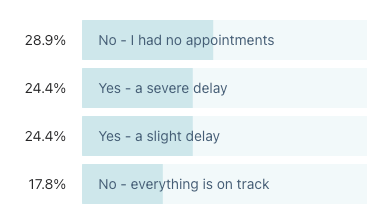 Graph showing the results of a poll to unpaid carers asking whether they experienced delays in medical appointments during the pandemic