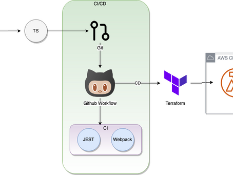 Part 2 - AWS Lambda Development Environment with CI/CD