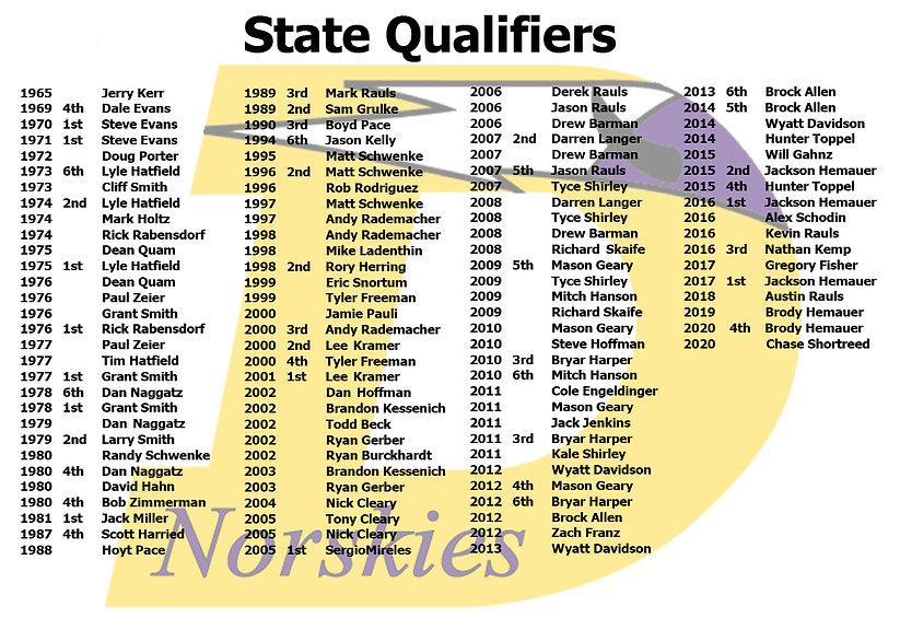 State Qualifiers.jpg