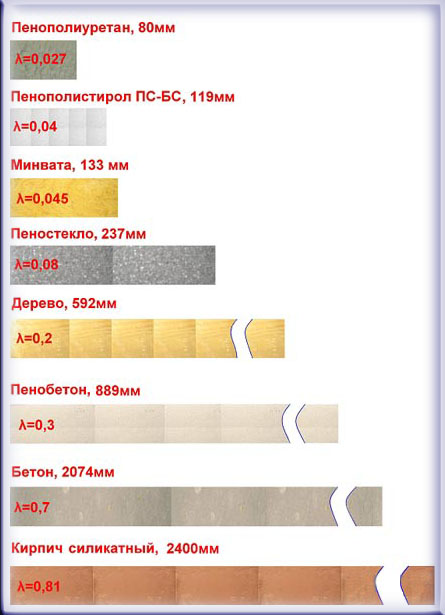 пеноплекс 50 мм сколько заменяет кирпичной кладки