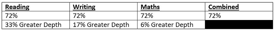 KS2 Attainment Percentages.png