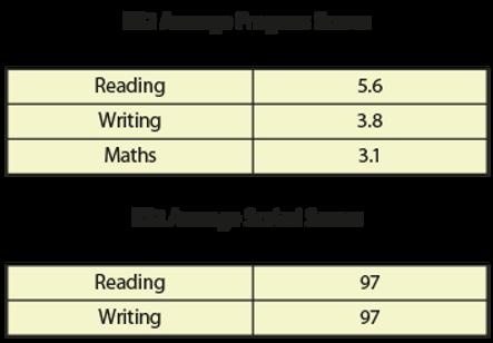 KS2 Scores 2019.png