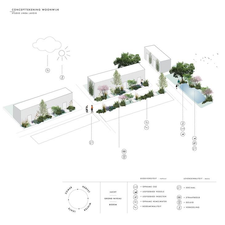Concept voor een ecologische woonwijk in Zeeuws-Vlaanderen