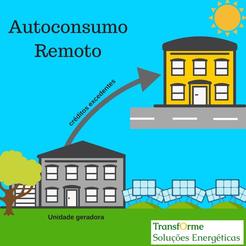 autoconsumo remoto Transforme soluções energéticas