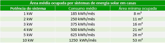 área ocupada por modulos solares transforme soluçoes energeticas