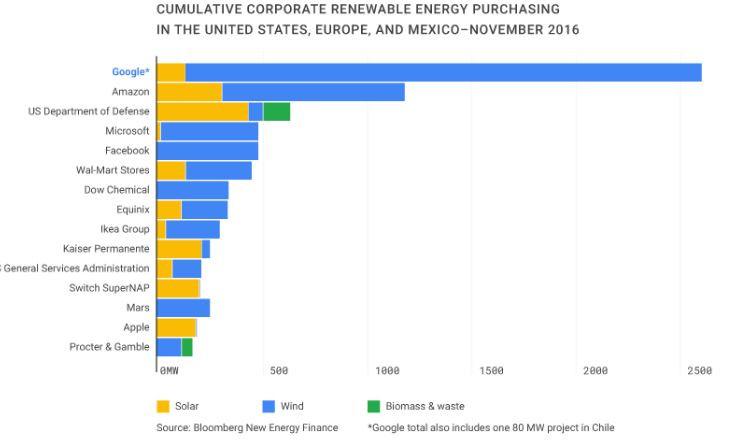 google é o maior comprador de energia renovável do mundo