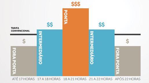 tarifa branca Cartilha ABRADEE- Transforme soluções energéticas
