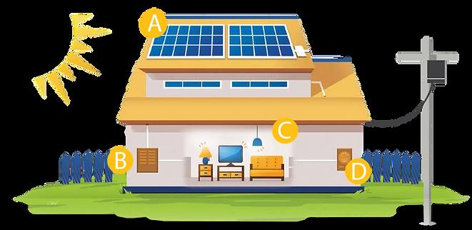 geração energia solar dourados ms - Transforme Soluções Energéticas