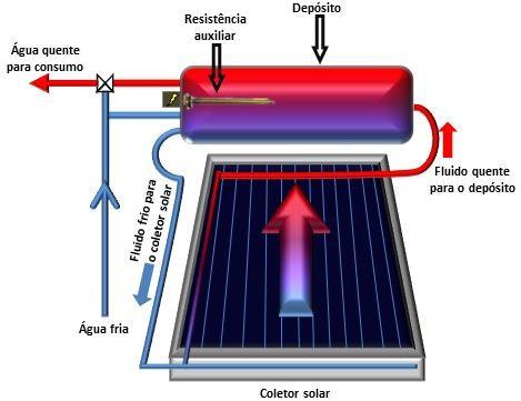 Imagem de Electrotools: como funciona aquecimento de água com energia solar- Transforme Soluções Energéticas