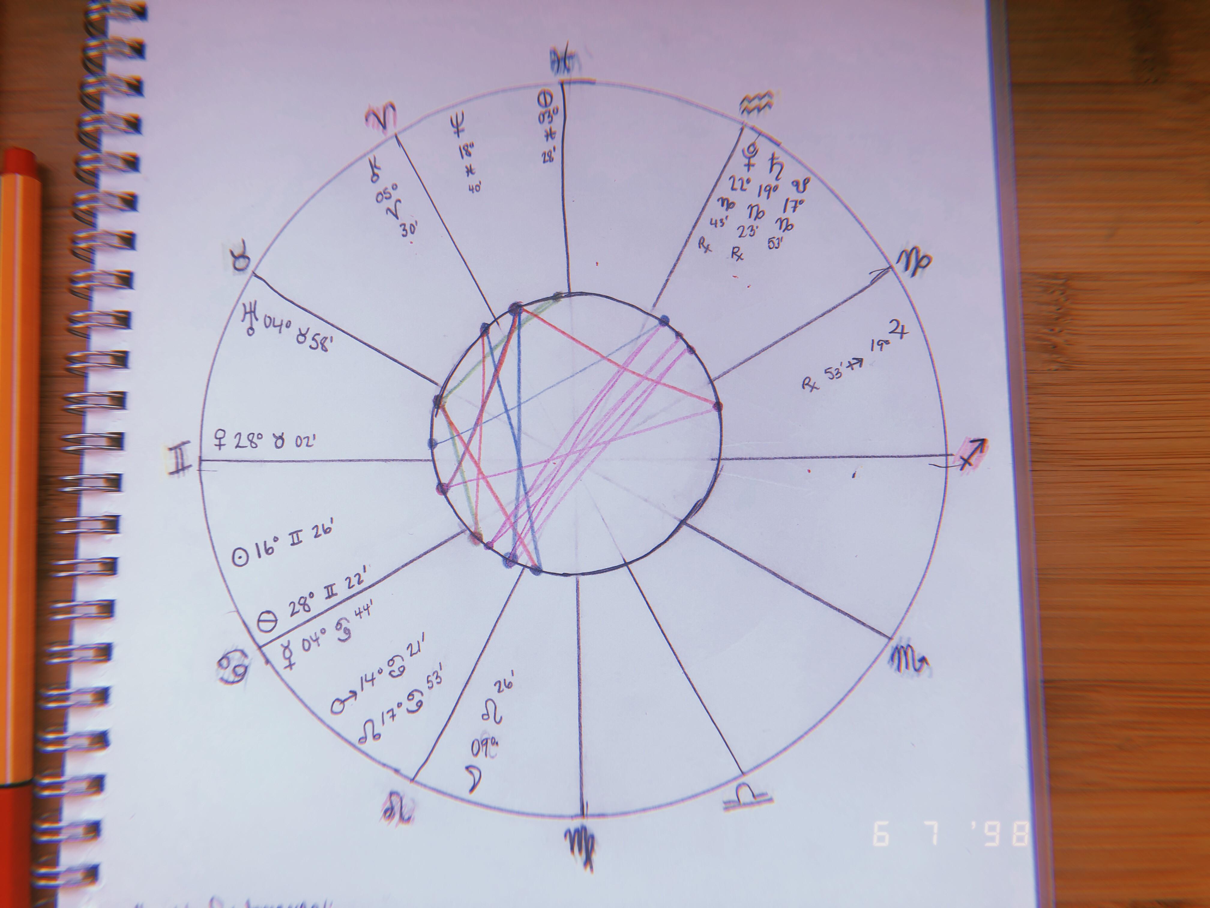 natal chart reading