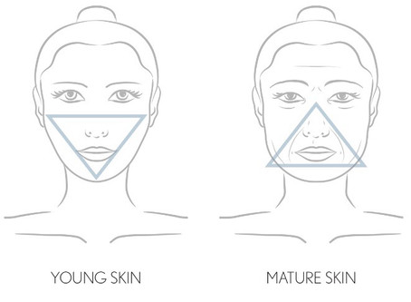 How to fight the signs of ageing