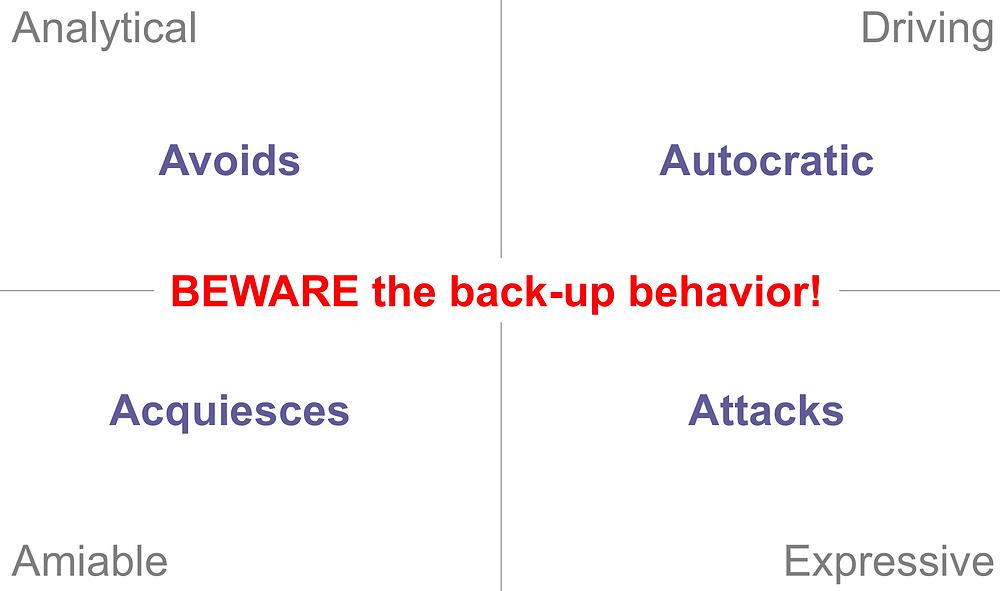 Backup Behavior Chart