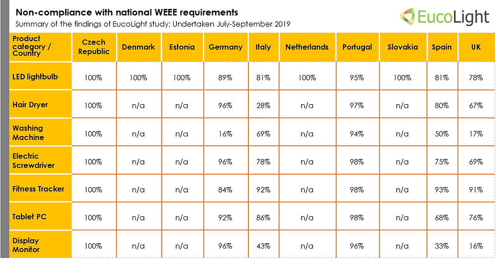 Summary of the findings of EucoLight study: non-compliance with national WEEE requirements. Undertaken July-September 2019