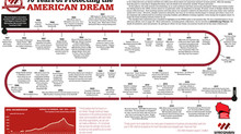 70 Years of Protecting the American Dream