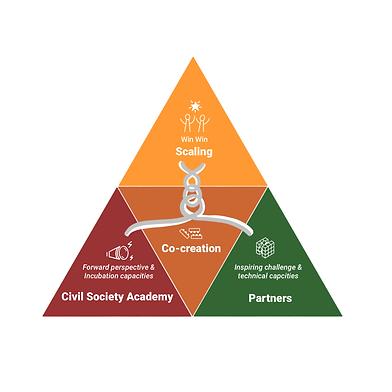 Partnership Model.PNG
