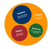 For purpose organisation