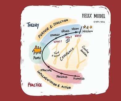 Helix Model The Art of Leadership.jpg