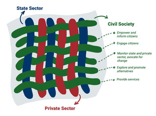 Why is Civil Society important?