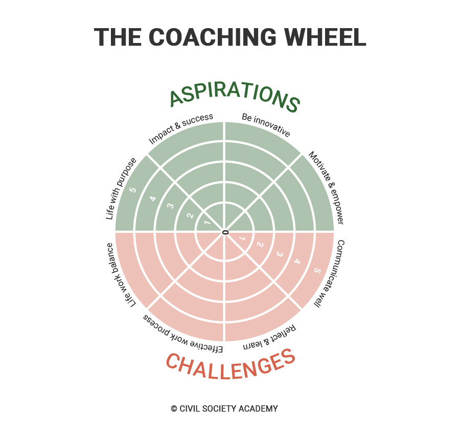The Coaching Wheel by CSA