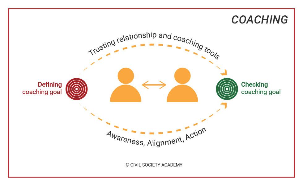 Coaching CSA