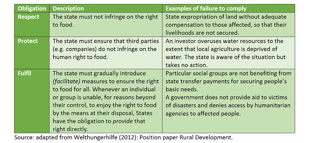 Position paper Rural Development 2012