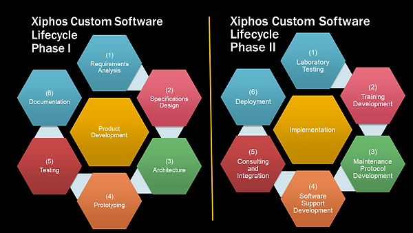 Xiphos Custom Software Lifecycle.png