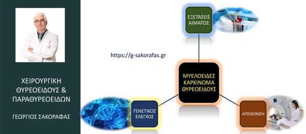 Μυελοειδές καρκίνωμα θυρεοειδούς & προεγχειρητικός έλεγχος: ποιες εξετάσεις είναι απαραίτητες;