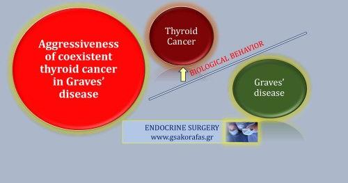 Υπερθυρεοειδισμός και συνυπάρχων καρκίνος θυρεοειδούς – επηρεάζεται η βιολογική συμπεριφορά