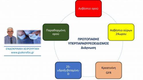 Πρωτοπαθής υπερπαραθυρεοειδισμός- Διάγνωση: μικρές λεπτομέρειες μεγάλης σημασίας