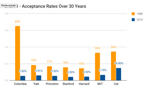 Chart 1 - Acceptance Rates Over 30 Years