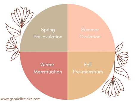 Wild body: the four seasons of your cycle.