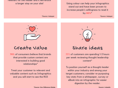 5 Reasons to use Infographics in your Content Marketing Strategy