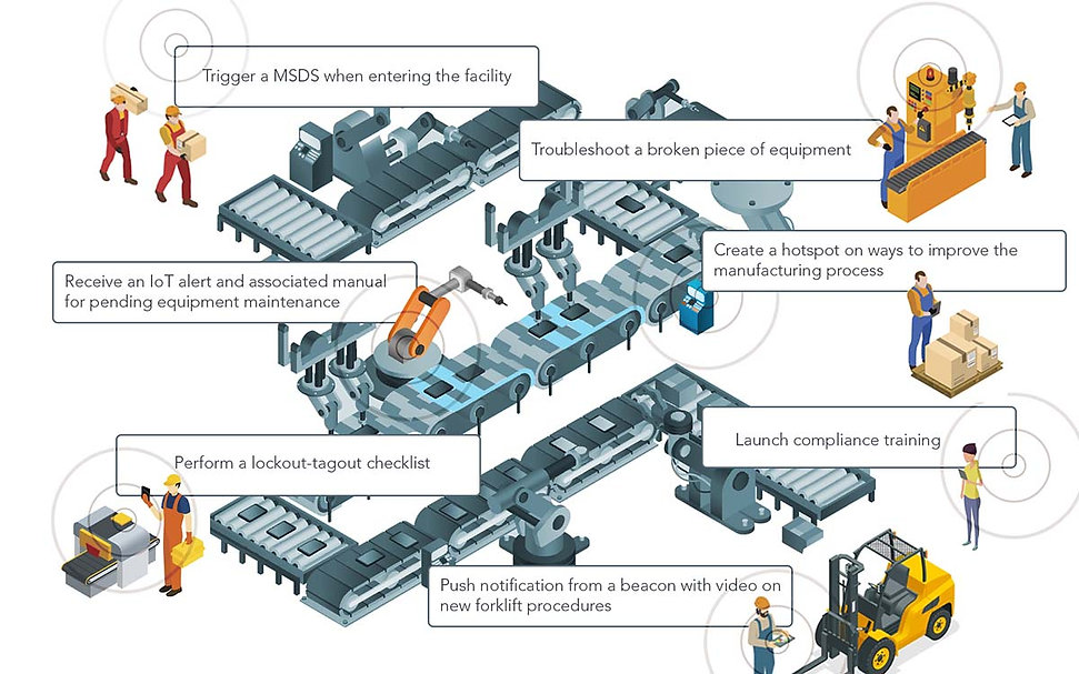 A manufacturing floor illustrating the various ways the PinPoint app can be used in the flow of work.