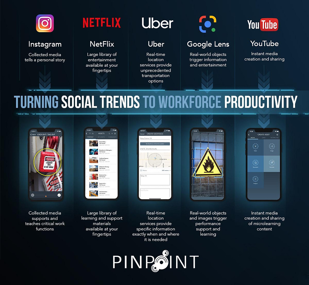 An infographic showing how social trends are shaping workforce productivity.