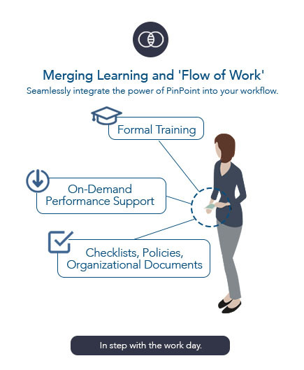"""An illustration showing the merging of learning and """"flow of work."""""""