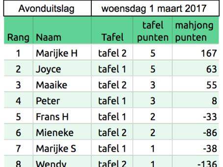 Speelavond 1 maart - Marijke Huijsing en Joyce tafelwinnaars!