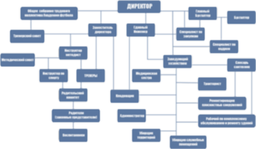Структура связей управления АФ.png