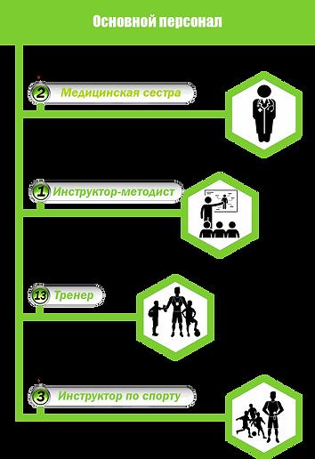 Основной персонал.png